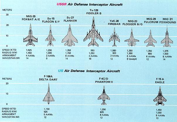 هل تستطيع MIG 31  تامين اجواء روسيا ؟ 84_air_defense