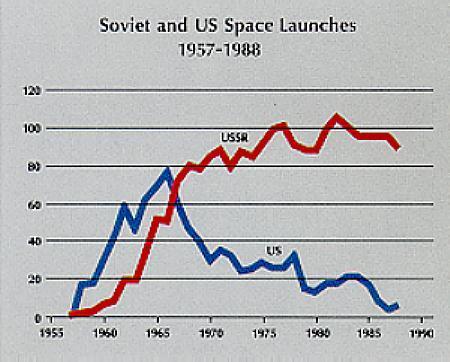 ¿Quién ganó realmente la carrera espacial? - Página 5 89_space_launches