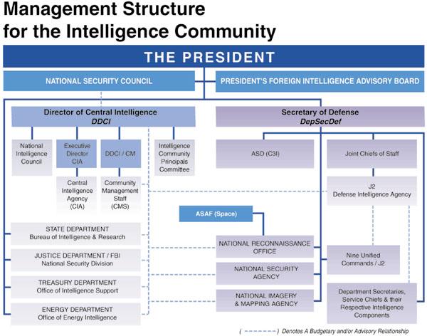 NRO Commission Report: Preparing The NRO For The Future