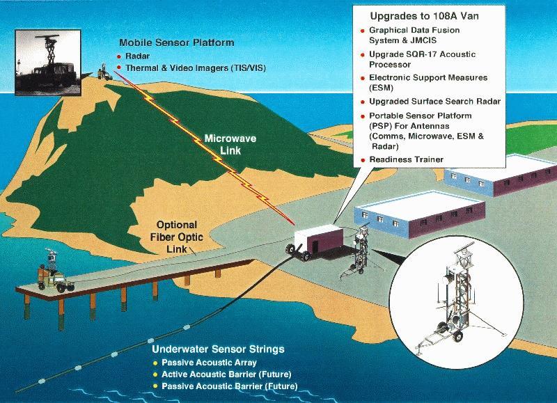 AN/TSQ-108A Radar Sonar Surveillance Center (RSSC)
