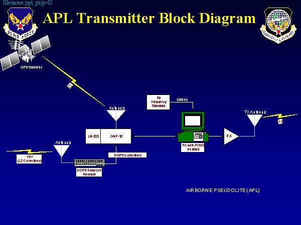 apl transmitter block diagram