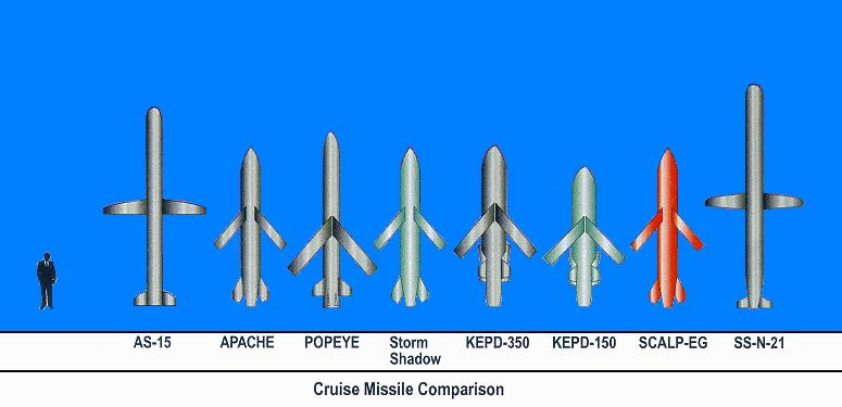 Land Attack Cruise Missiles -- Ballistic and Cruise Missile